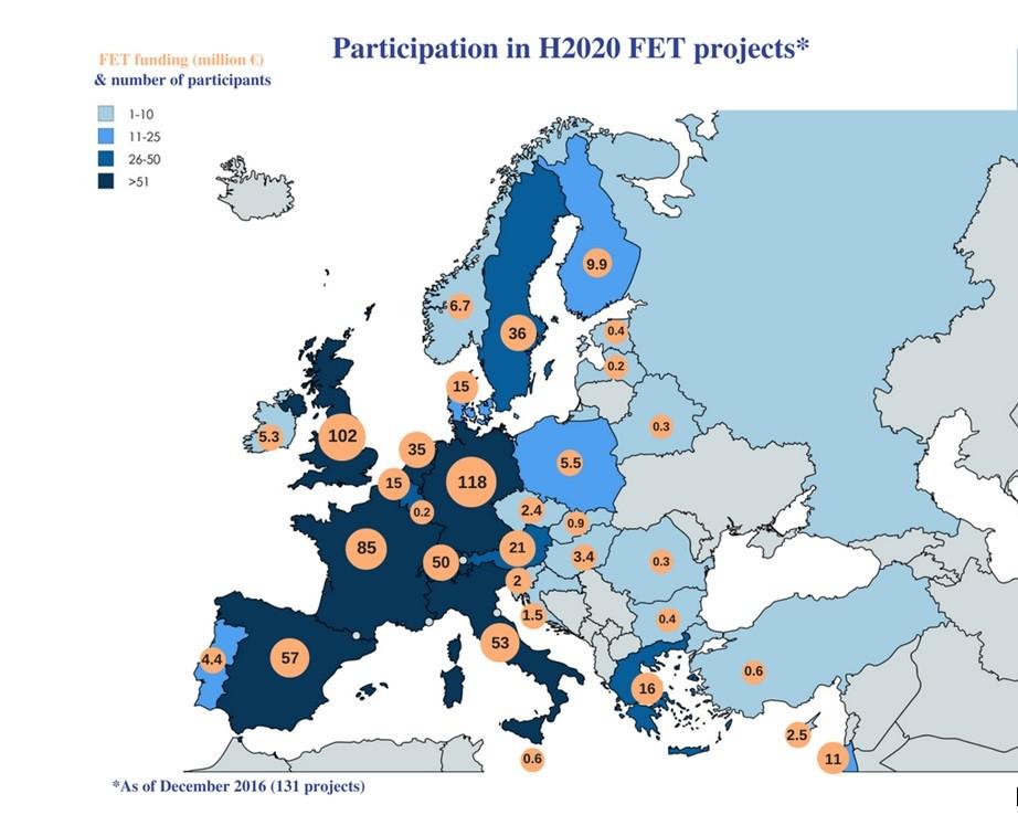 Infografía de la Comisión Europea, Participación bajo el topic FET en el Programa Horizon2020.