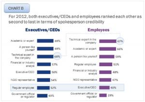 Uno de los gráficos del estudio Trust Barometer 2012 de Edelman