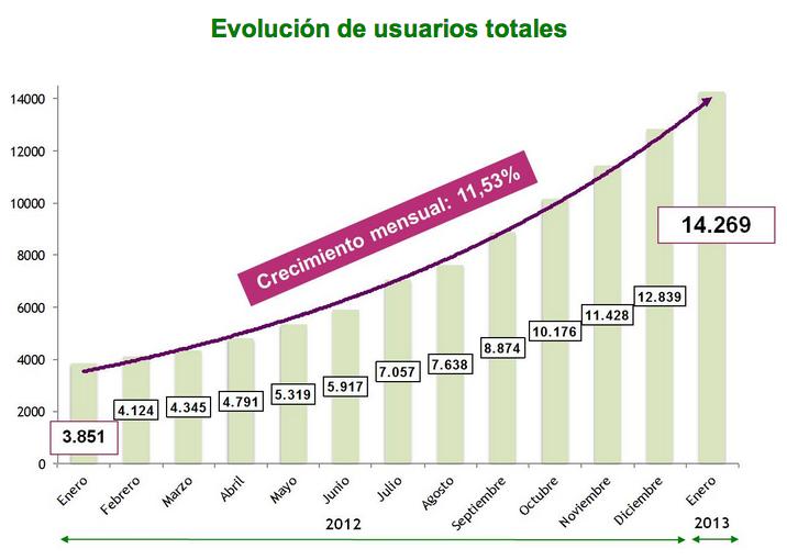 Crecimiento de Uolala!
