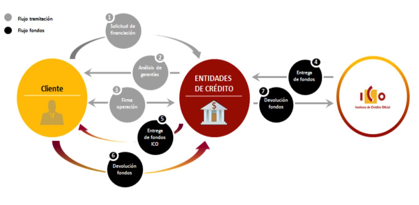 Línea de mediación ICO-BANCARIA