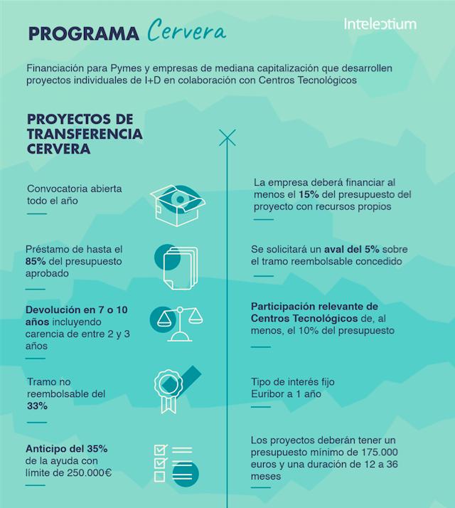 Infografia Programa Cervera Financiación de startups y pymes