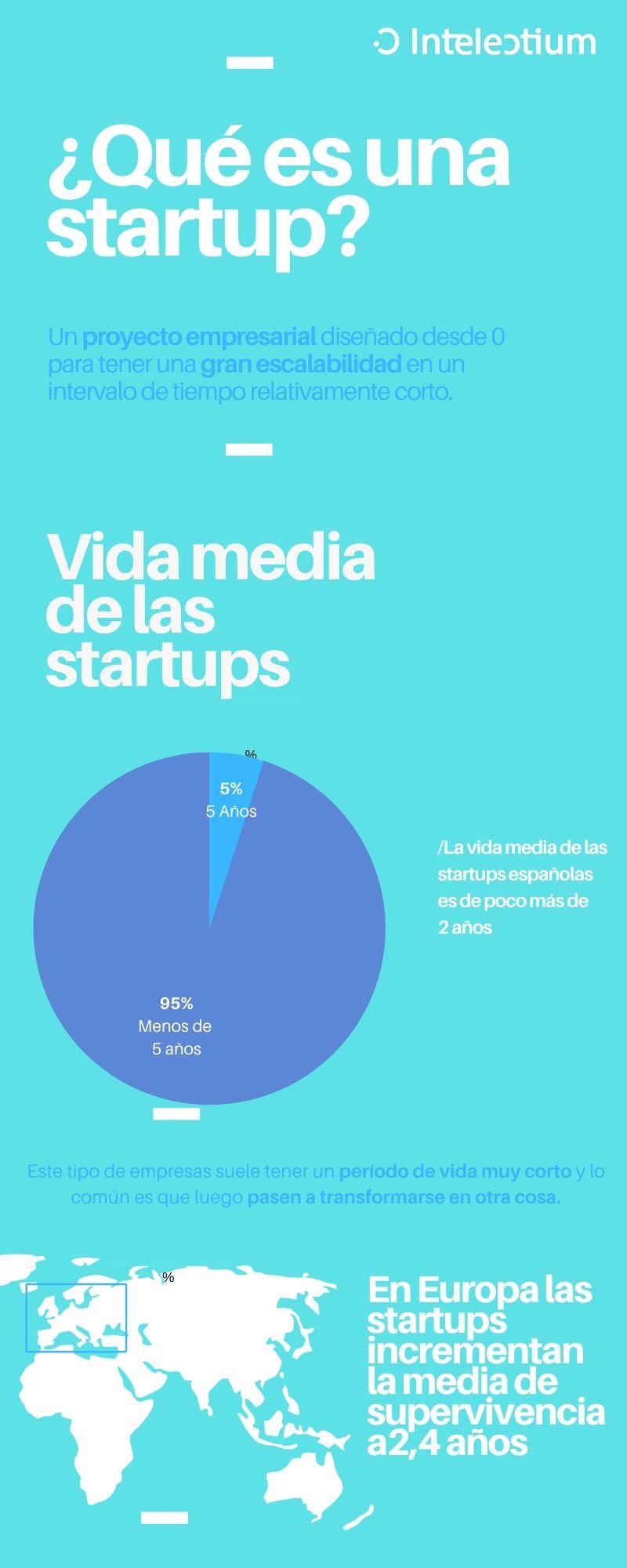 ¿Qué es una startup?-intelectium