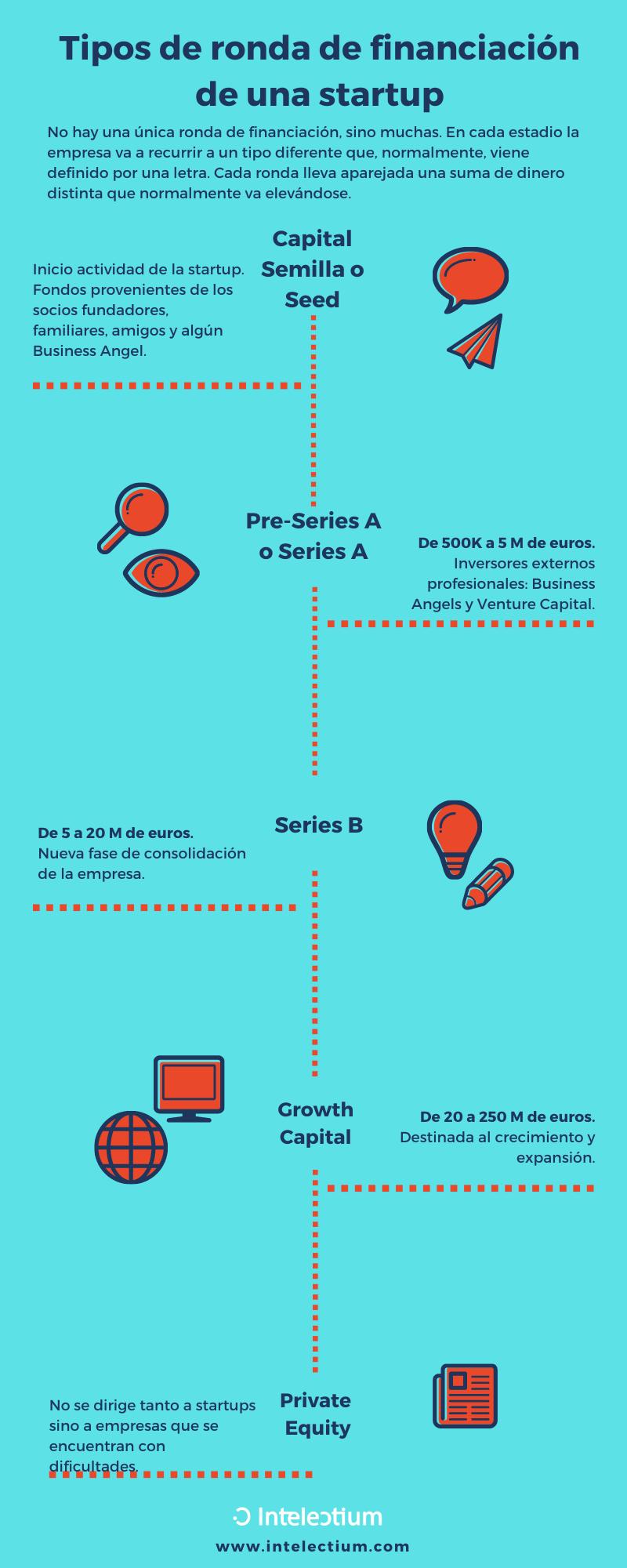 Tipologías de rondas de financiación de startups