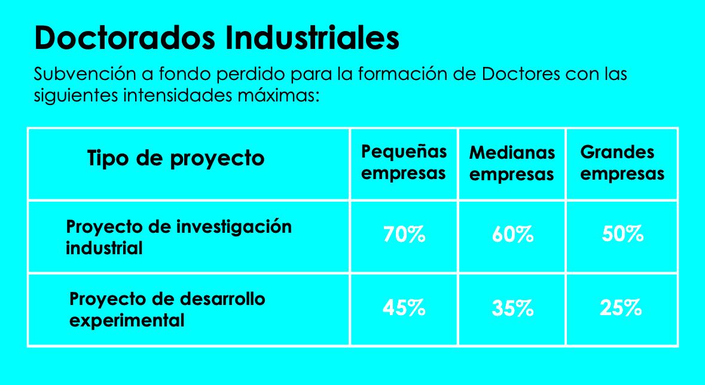 intensidades subvencion doctorados industriales