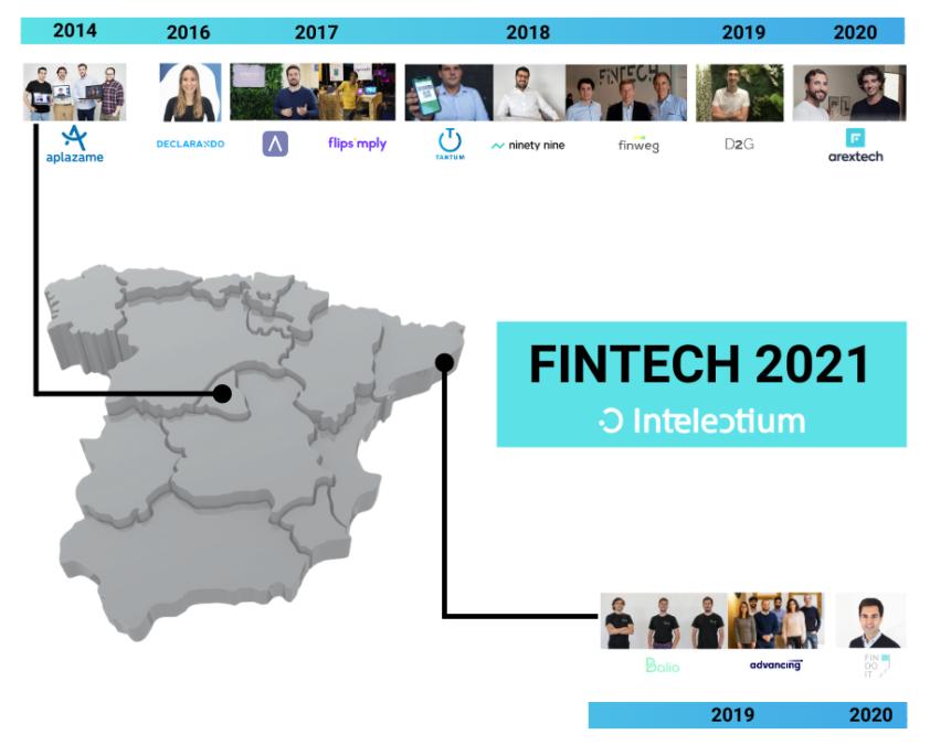 Conoce 12 startups Fintech que están revolucionando el sector