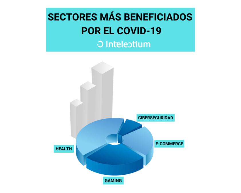 Conoce qué sectores han salido más beneficiados del covid-19