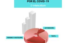 Análisis del ecosistema startup: ¿A qué sectores ha perjudicado más el Covid-19?