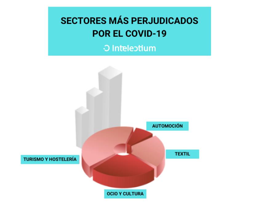 Conoce qué sectores han salido más perjudicados del covid-19